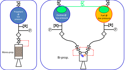 Schematics:  Mono-propellant (Left), Bi-propellant (Right), Source: Alta