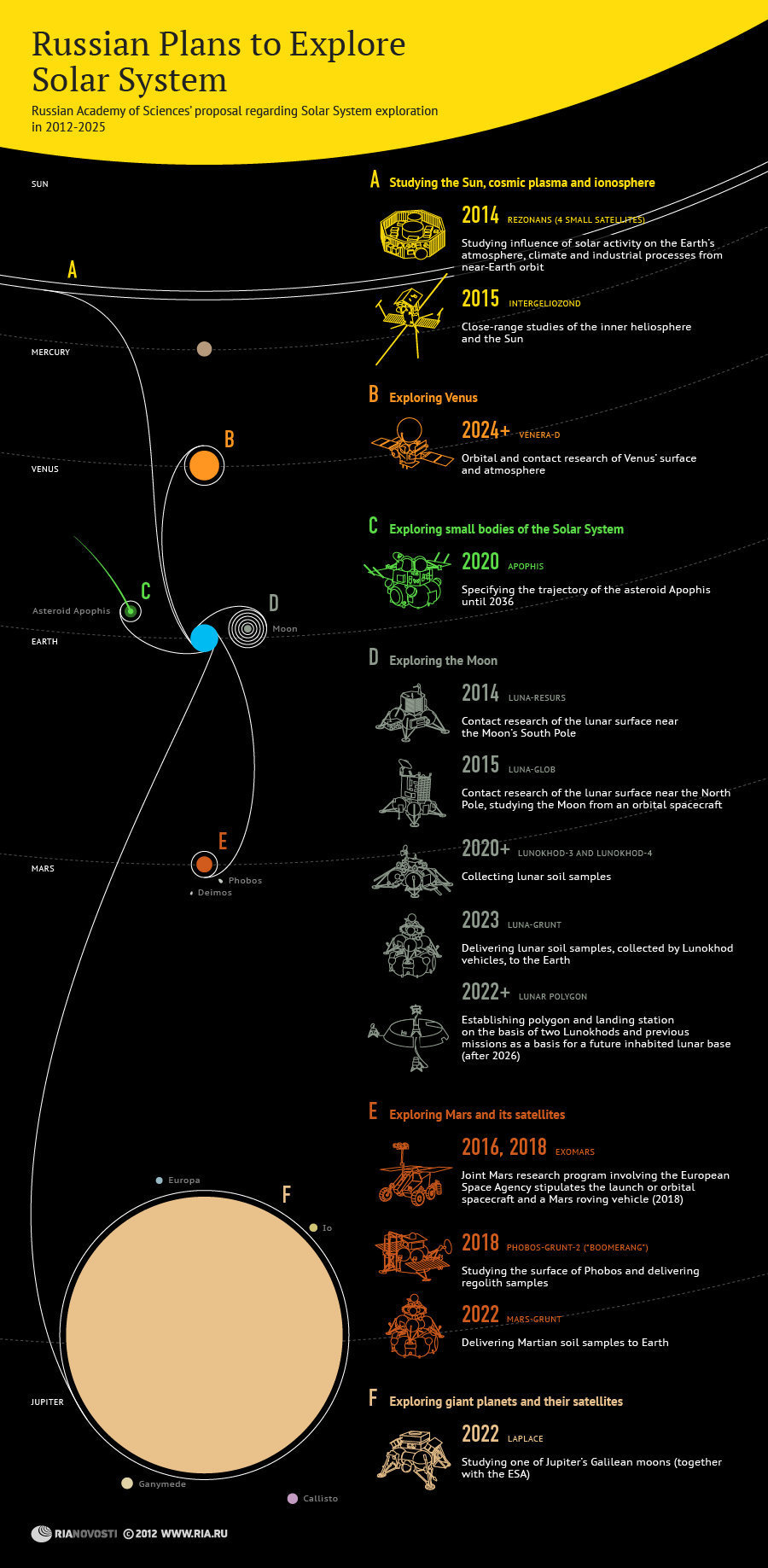 Russian Exploration infographic