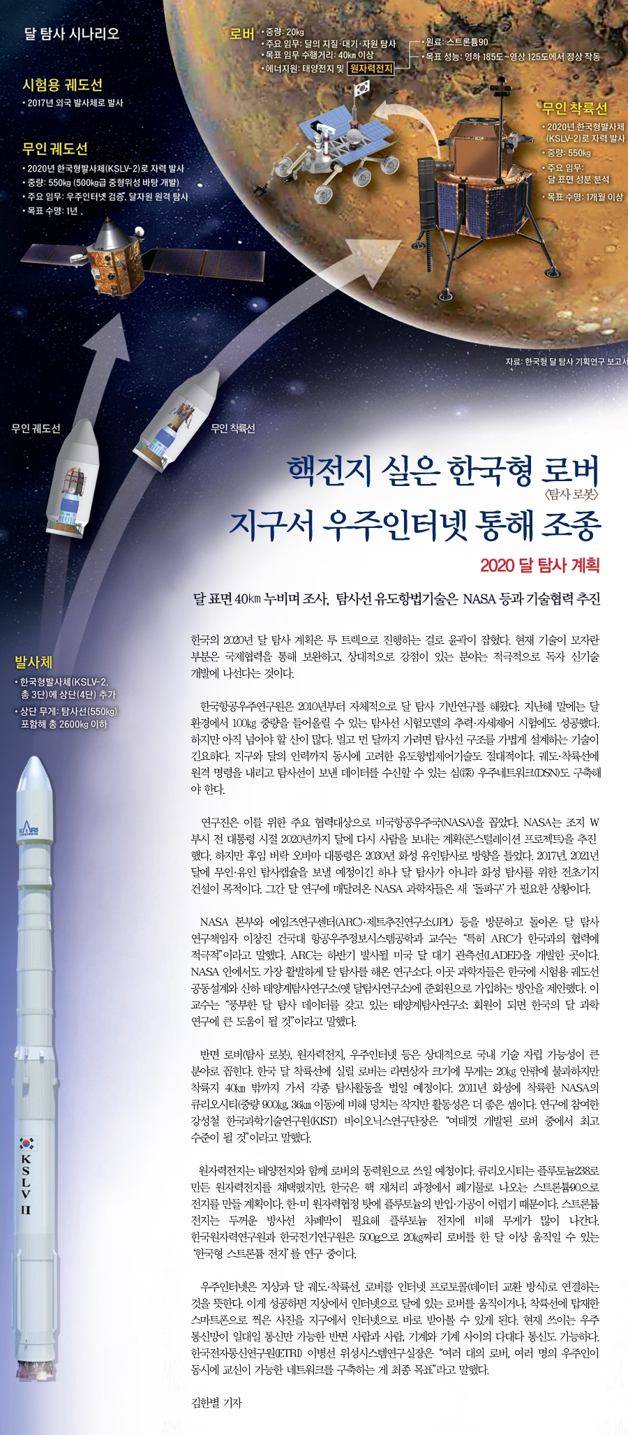 South Korea lunar mission infographic (Credits:  Joongang Ilbo).