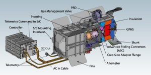 Diagram of NASA's Advanced Stirling Radioisotope Generator, which has now been shelved (Credits: NASA/DoE).