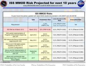 Projected ISS MMOD risk as reported in the 2012 ASAP Assessment Report (Credits: NASA/ASAP).