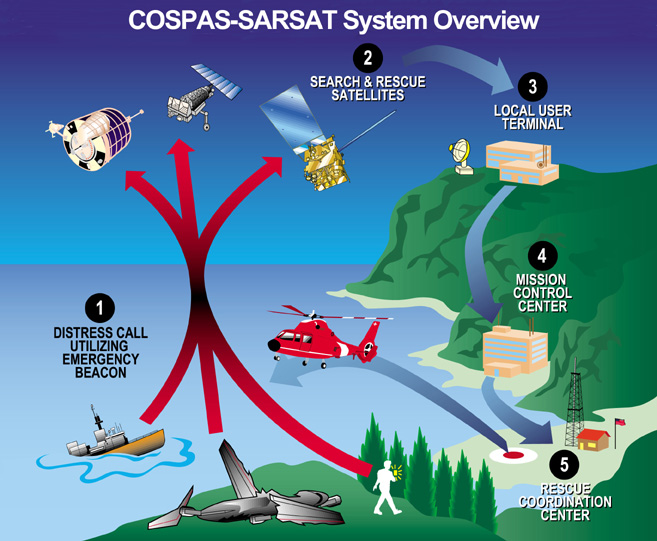 Cospas-Sarsat System Overview.