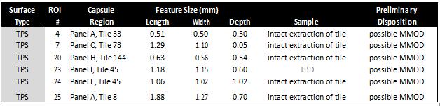 Table 1. EFT-1 Postflight MMOD Inspection Preliminary Findings, TPS