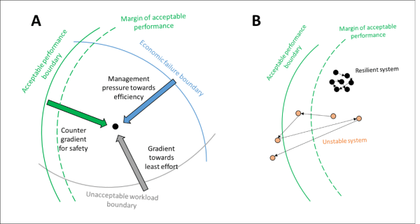 Adapted version of Cook and Rasmussen's dynamic safety model credits - Cook R, Rasmussen J