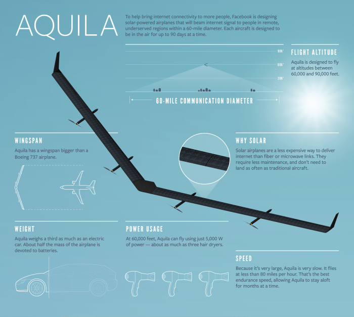 Facebook's high altitude drone that will beam internet to remote areas. credits: facebook