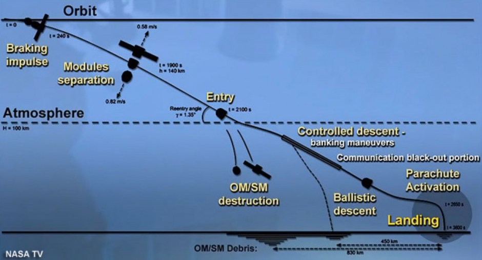 Comparison of typical nominal and ballistic reentry trajectories at the end of a Soyuz mission credits: NASA TV