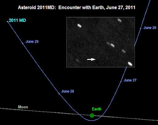 Traiectoria asteroidului 2011MD