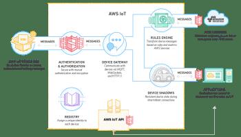 Esquema de Amazon AWS IoT