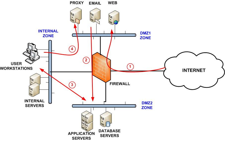dmz network diagram with 3 1997 bmw 328i fuse box segmentation best practices to improve security web filtering