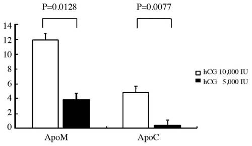 small resolution of figure 2 dose of human chorionic gonadotropin hcg affects the maturation of follicles the 5 000 iu hcg administration significantly decreased the