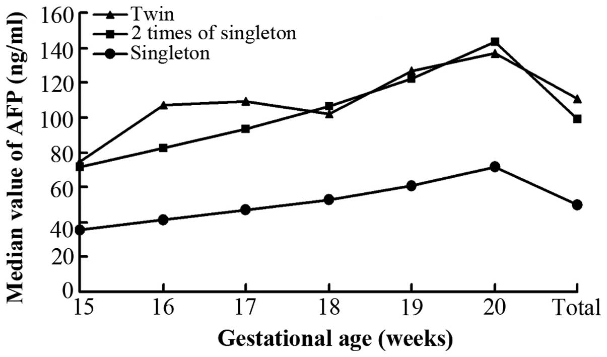 hight resolution of median values of maternal serum fetoprotein afp in twin and singleton pregnant women the levels of maternal serum afp in twins were almost twice those