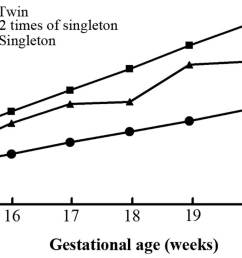 median values of maternal serum unconjugated estriol ue3 in twin and singleton pregnant women the gestational age specific levels of ue3 in normal twins  [ 1205 x 722 Pixel ]