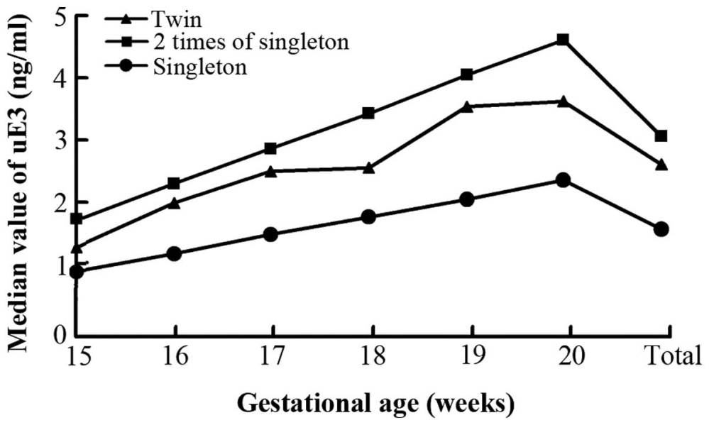 medium resolution of median values of maternal serum unconjugated estriol ue3 in twin and singleton pregnant women the gestational age specific levels of ue3 in normal twins
