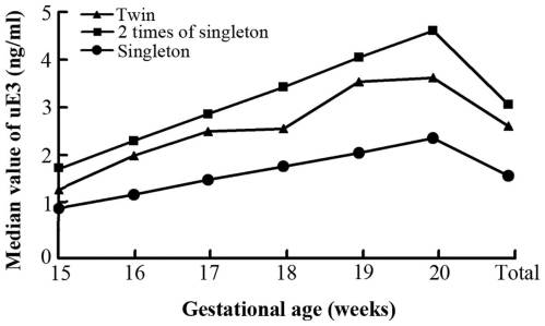 small resolution of median values of maternal serum unconjugated estriol ue3 in twin and singleton pregnant women the gestational age specific levels of ue3 in normal twins