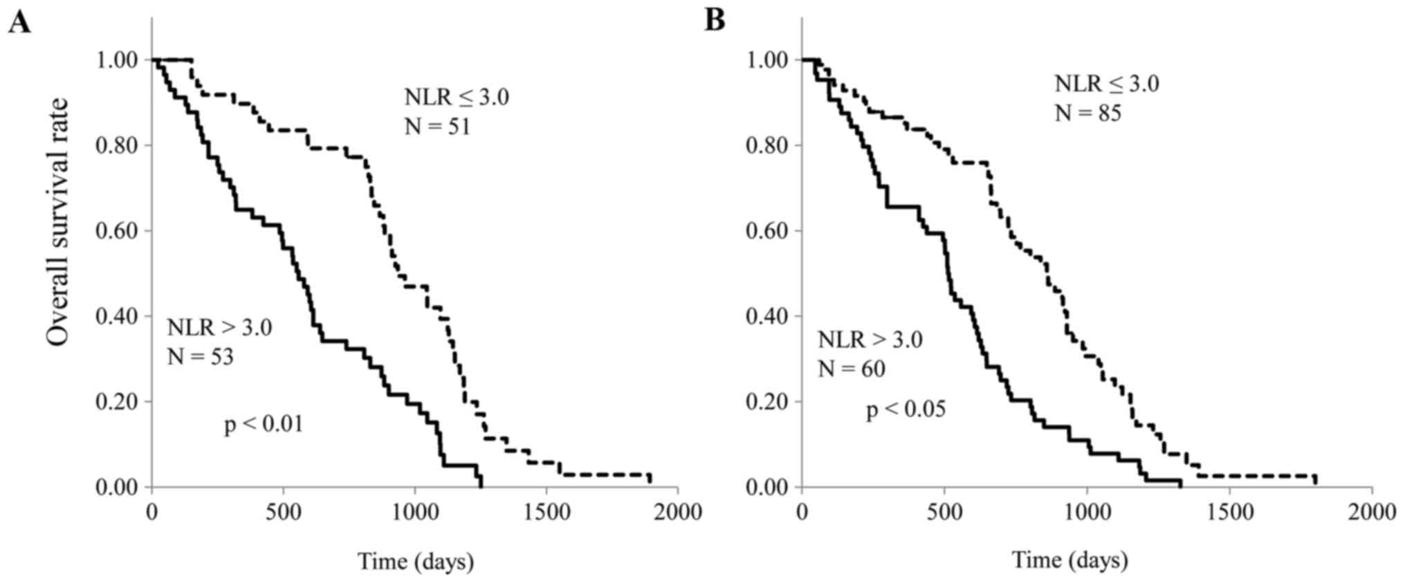 Increased neutrophil-to-lymphocyte ratio is a novel marker