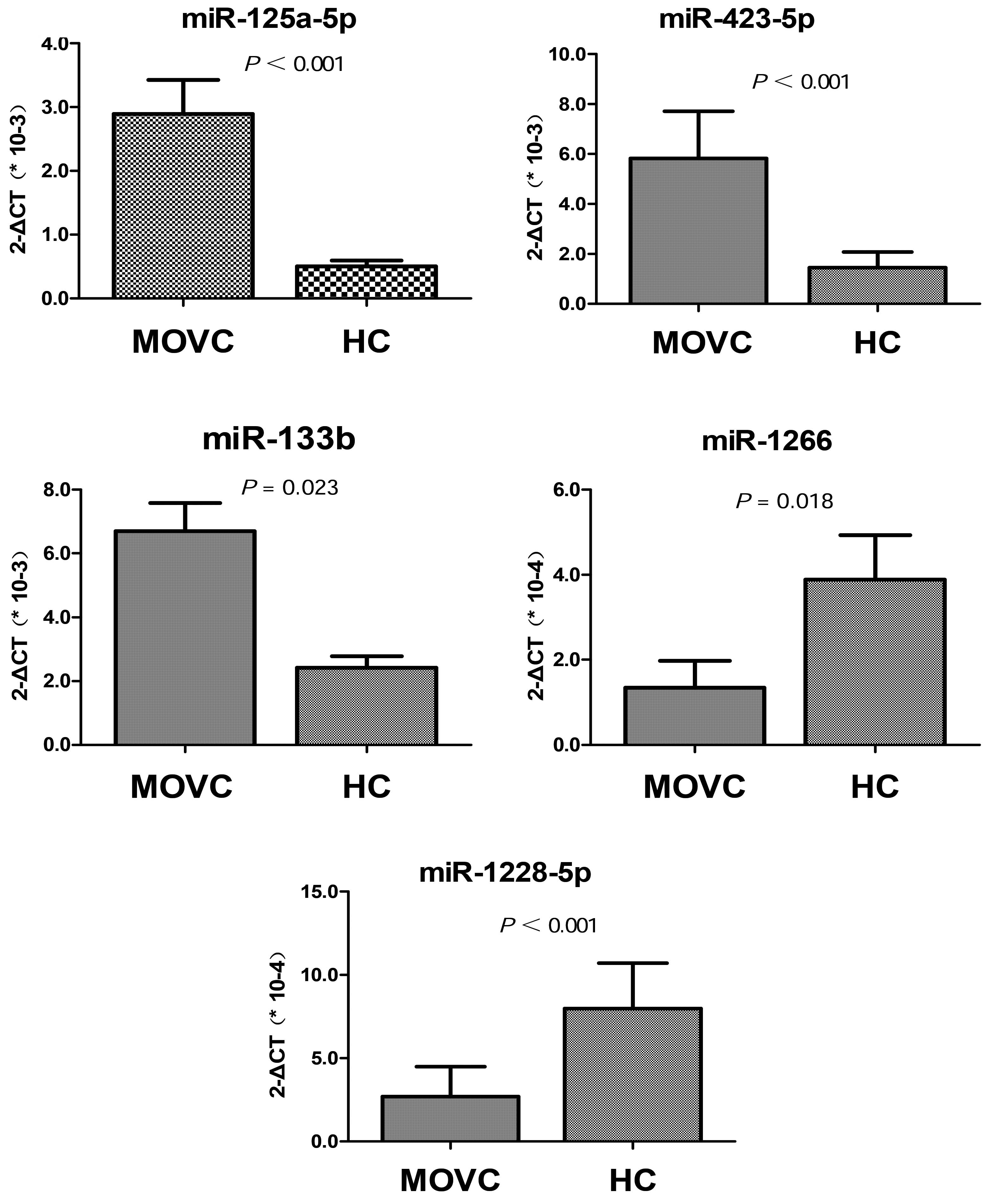 Circulating Microrna Profile In Patients With Membranous