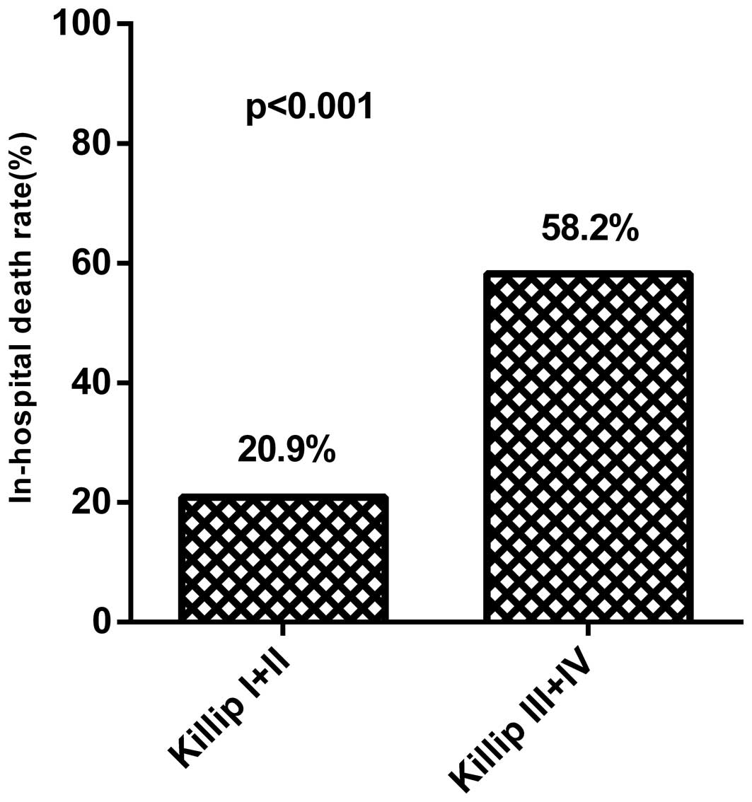 Influence Of Heart Failure On The Prognosis Of Patients