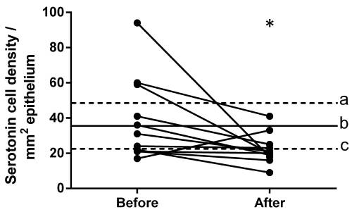 small resolution of densities of serotonin immunoreactive cells in the ileum of patients with ibs prior to and following dietary guidance the dashed lines labeled a and c