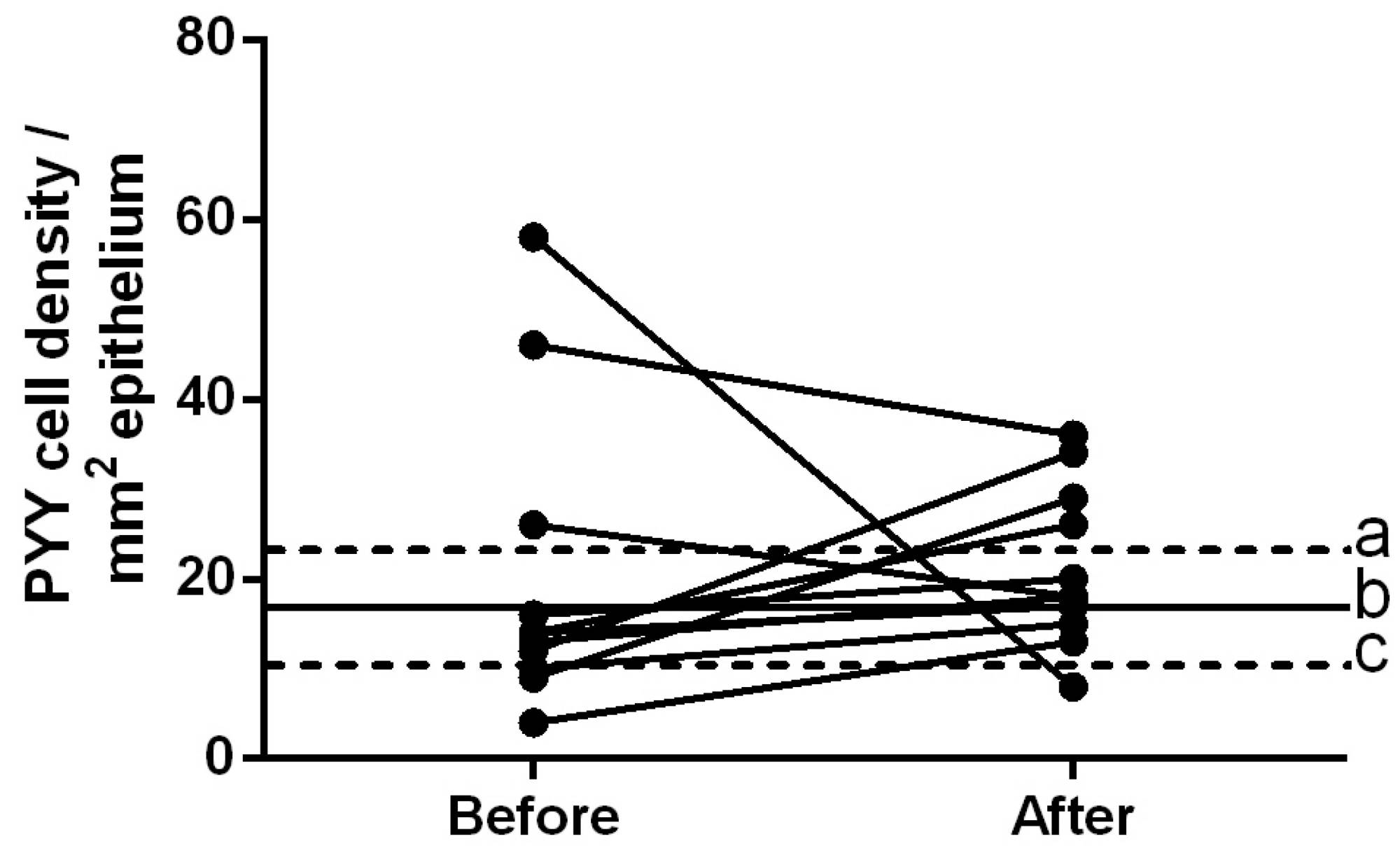 hight resolution of densities of pyy immunoreactive cells in the ileum of patients with ibs prior to and following dietary guidance the dashed lines labeled a and c