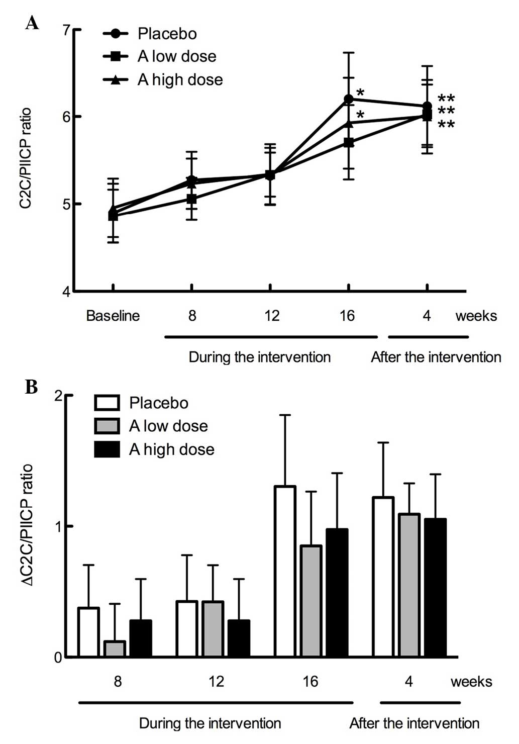 Evaluation of the effect of N-acetyl-glucosamine