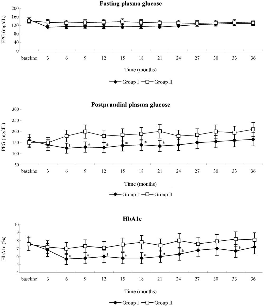 medium resolution of wj msc infusion ameliorated ppg and hba1c in patients in group i however there was no difference in fpg between the two groups levels of ppg and hba1c of