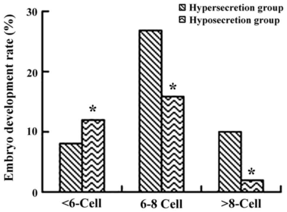 Correlation analysis of human embryo LeY glycan antigen