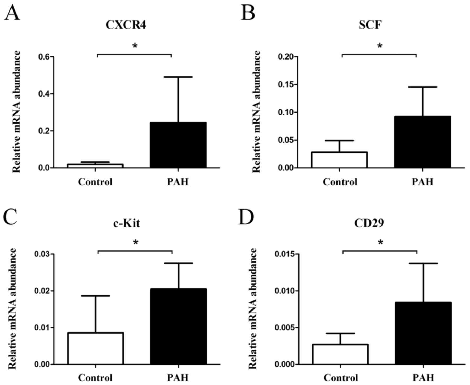 High expression of CXCR4 and stem cell markers in a