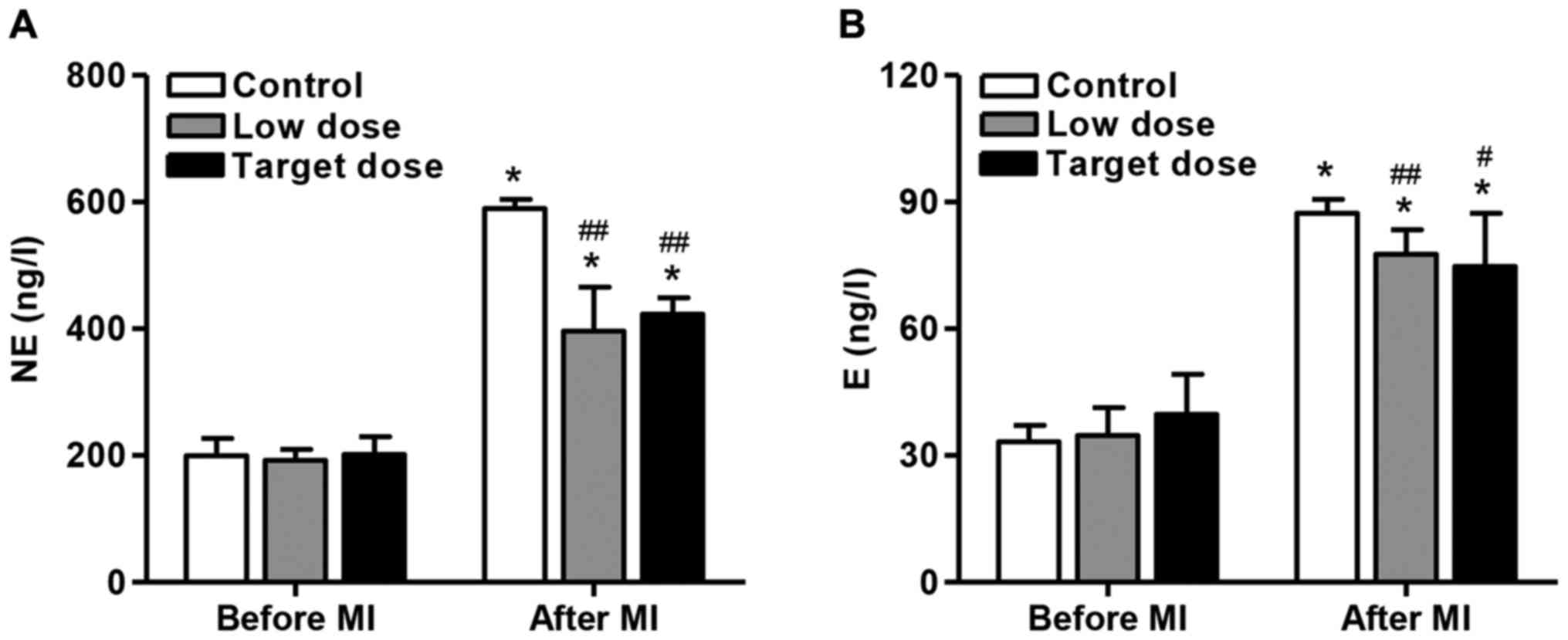 Effects of early intravenous low-dose of metoprolol on