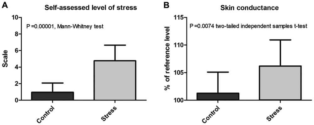 medium resolution of comparative analysis of a self assessed level of stress and b skin conductance during the computerized stage