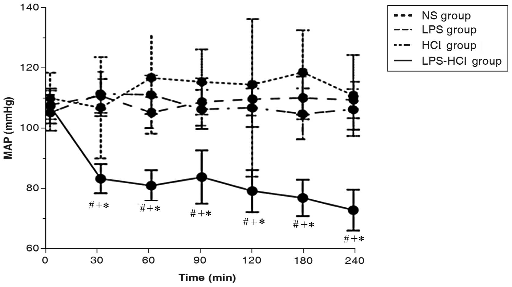 Evaluation Of The Inflammatory Response In A Two Hit Acute