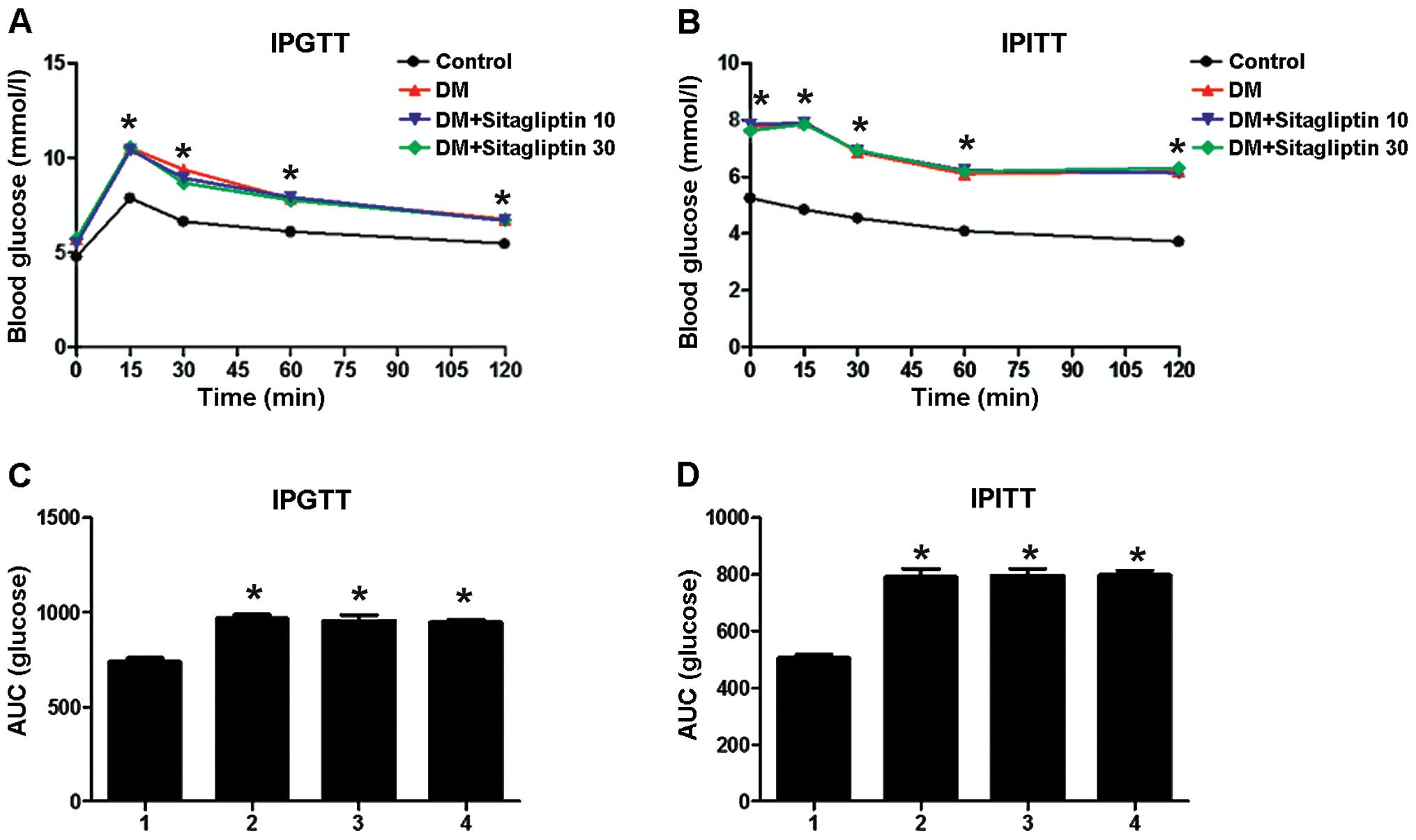 Sitagliptin inhibits endothelin-1 expression in the aortic
