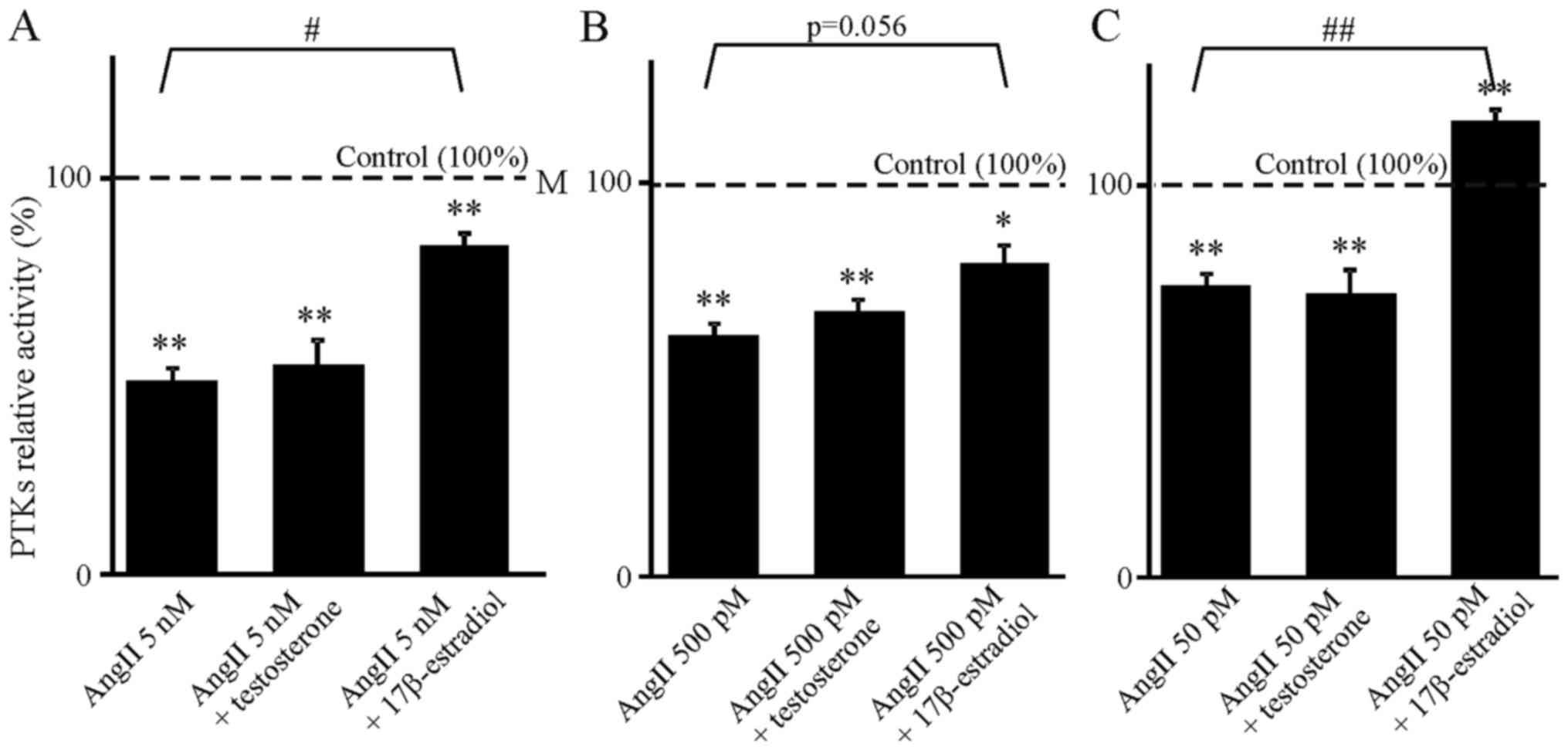 Effects of testosterone and 17β‑estradiol on angiotensin