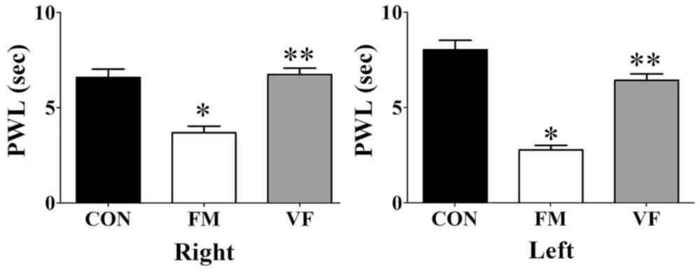 medium resolution of figure 2 differences in reaction time in the plantar test caused by vf administration effects of vf on nociceptive responses in the plantar test