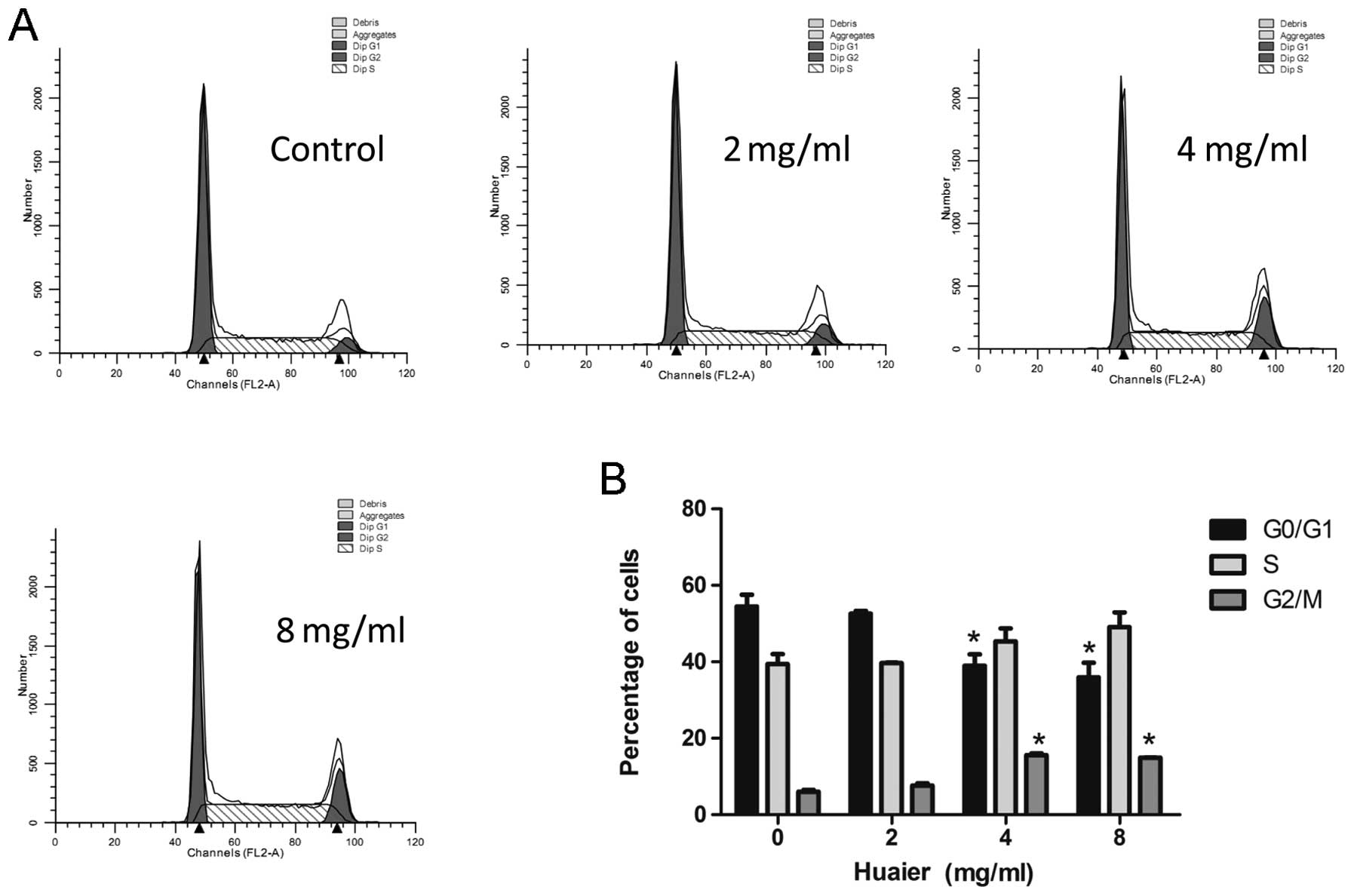 Huaier Aqueous Extract Inhibits Cervical Cancer Cell Proliferation Via Jnk P38 Pathway