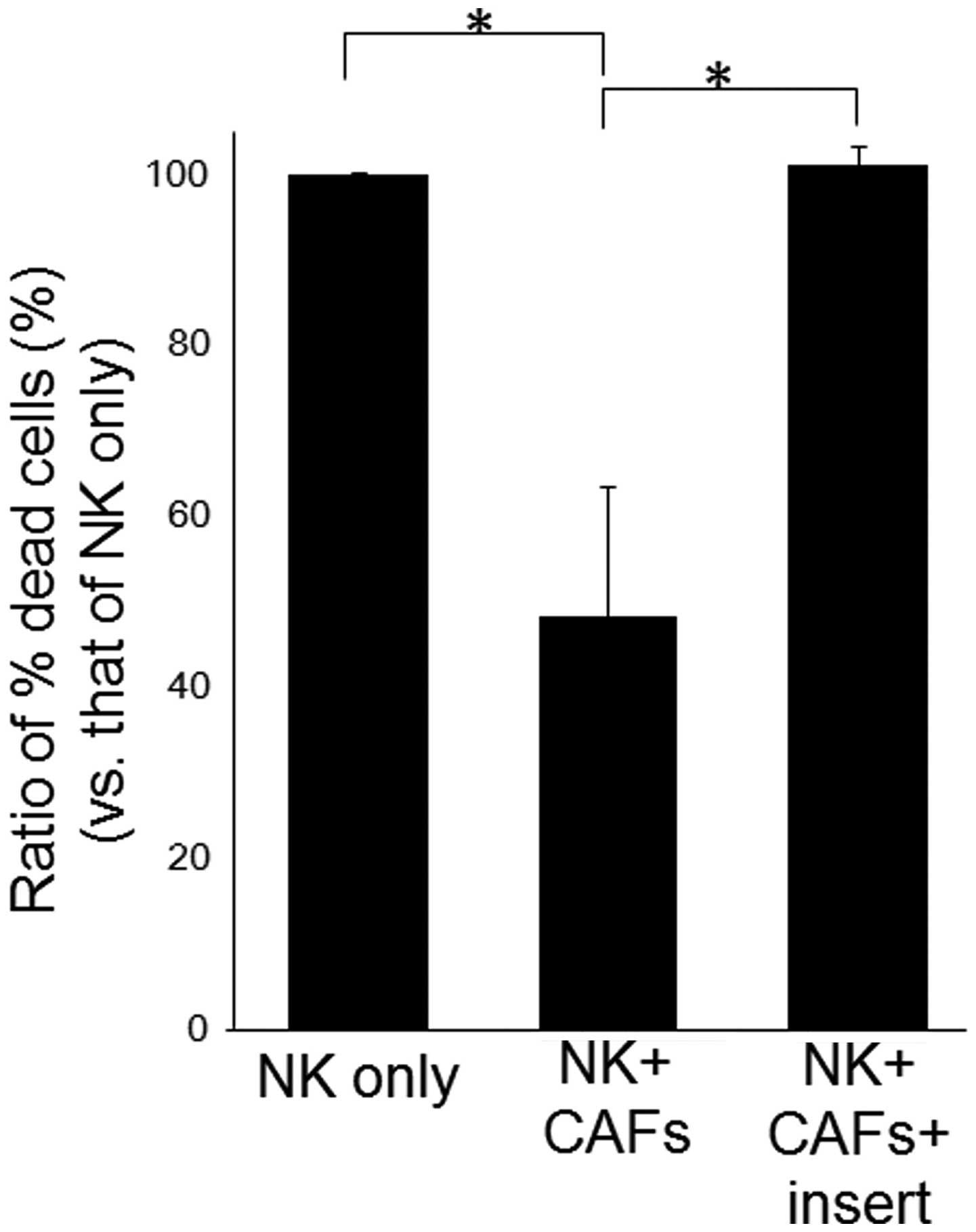 Cancer Associated Fibroblast Suppresses Killing Activity Of Natural Killer Cells Through