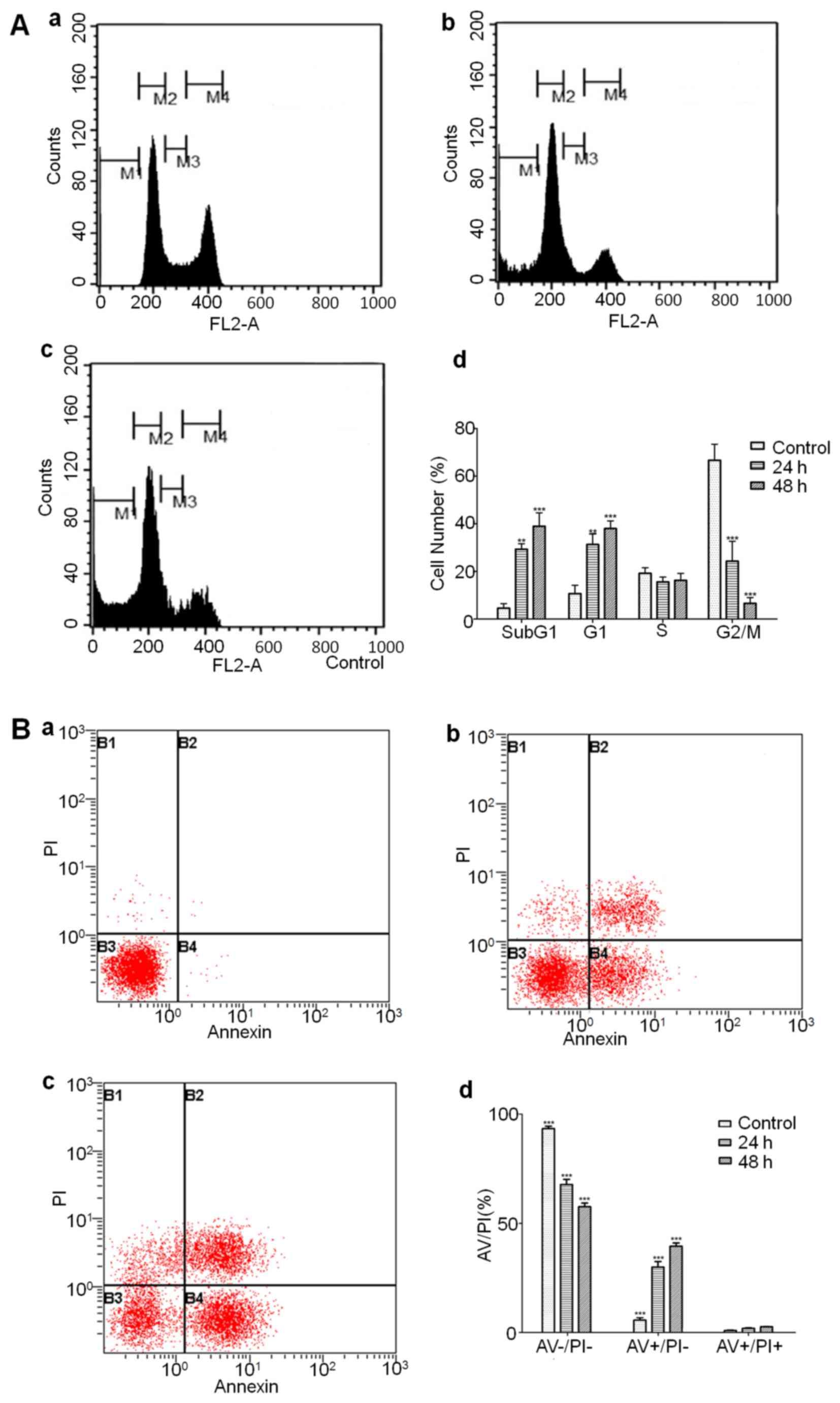 Repositioning Of Amprenavir As A Novel Extracellular