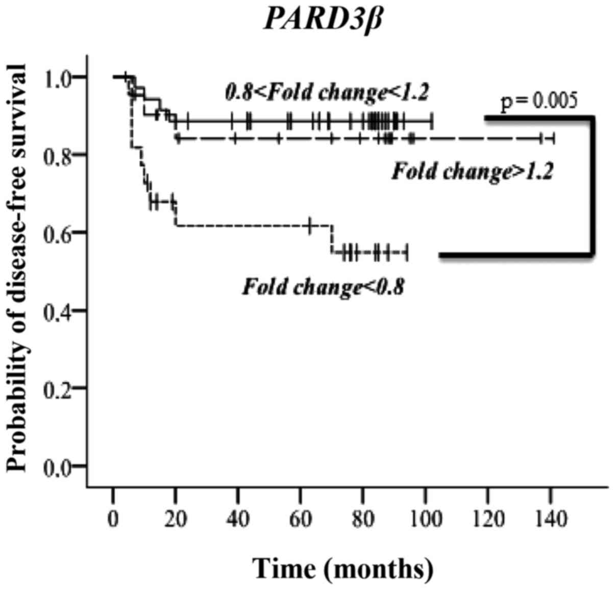 Expression and prognostic value of the cell polarity PAR