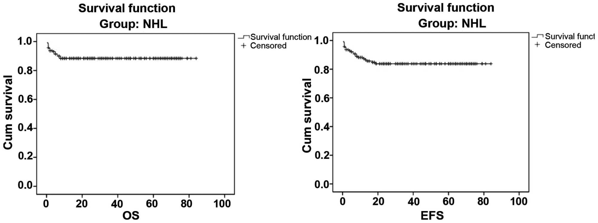 hight resolution of five year overall survival os and event free survival efs of non hodgkin lymphoma nhl