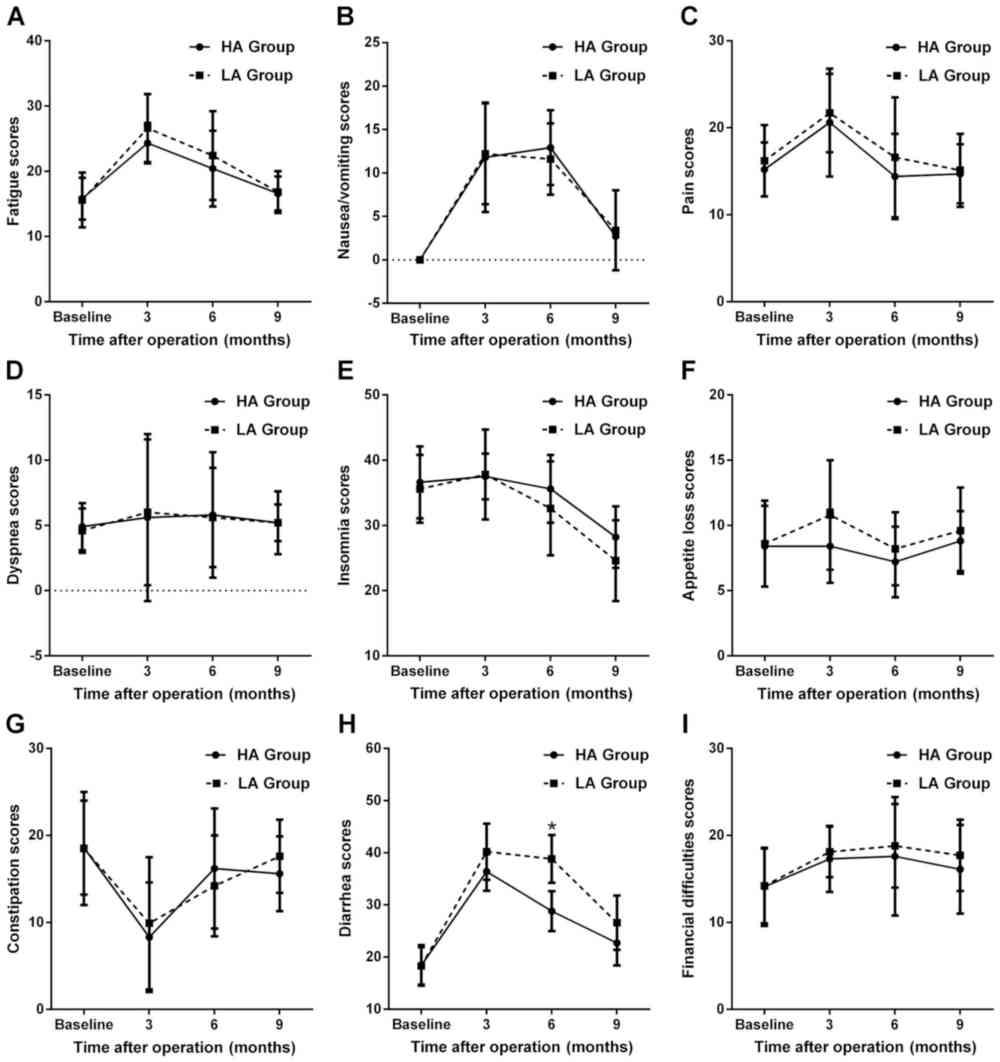 medium resolution of figure 4 longitudinal assessment of changes in qol c30 scores for various symptom scales a fatigue scores b nausea vomiting scores c pain scores
