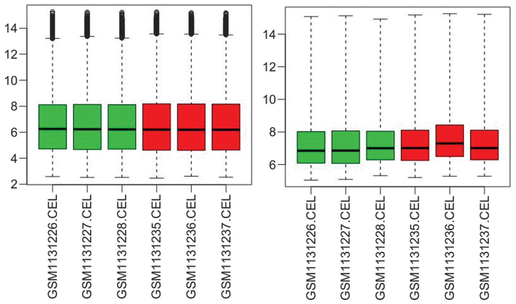 Microarray And Chip Seq Dataysis Revealed Changes In P53 Mediated Transcriptional