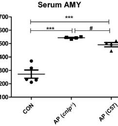 figure 1 effects of cathelicidin related antimicrobial peptide deficiency cnlp on serum amylase amy levels data are presented as the mean  [ 1205 x 1018 Pixel ]