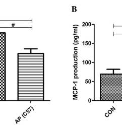 figure 3 effects of cathelicidin related antimicrobial peptide deficiency cnlp on the pancreatic production of inflammatory mediators a tumor  [ 2126 x 632 Pixel ]