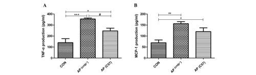 small resolution of figure 3 effects of cathelicidin related antimicrobial peptide deficiency cnlp on the pancreatic production of inflammatory mediators a tumor
