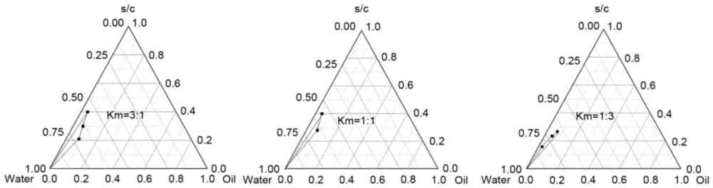 medium resolution of pseudoternary phase diagrams of microemulsions formulated using different ratios of surfactant cremophor el to cosurfactant propylene glycol