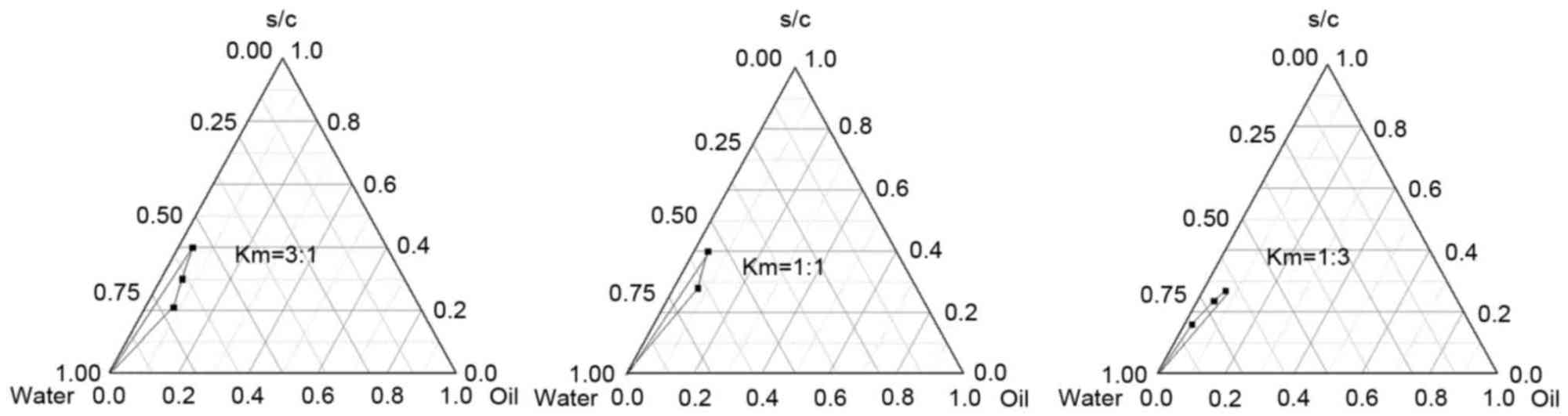 hight resolution of pseudoternary phase diagrams of microemulsions formulated using different ratios of surfactant cremophor el to cosurfactant propylene glycol