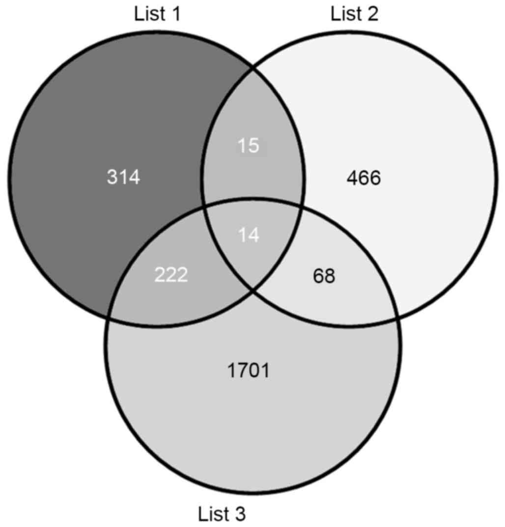 venn diagram type 1 and 2 diabetes 2003 silverado stereo wiring serum microrna profiling bioinformatics analysis of