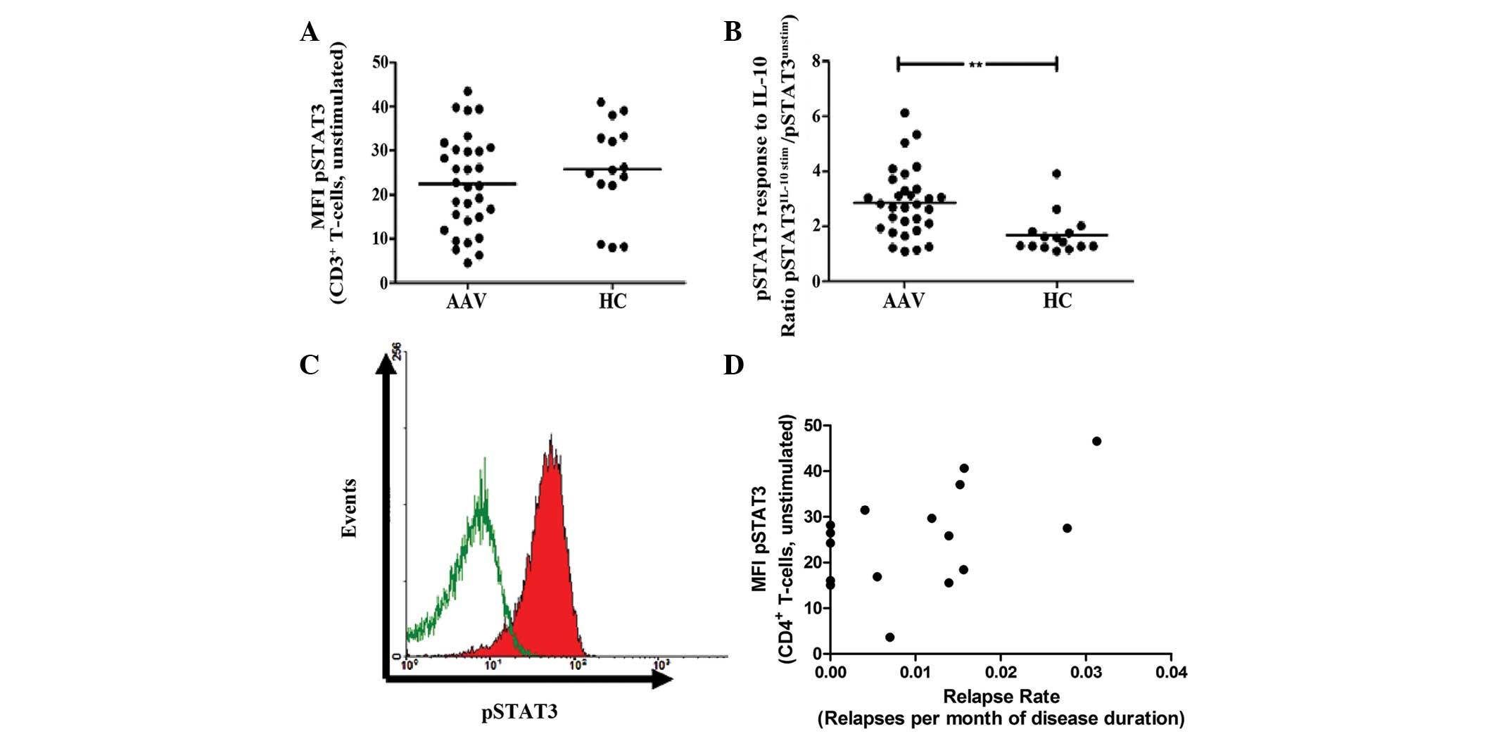 Signal tranducers and activators of transcription