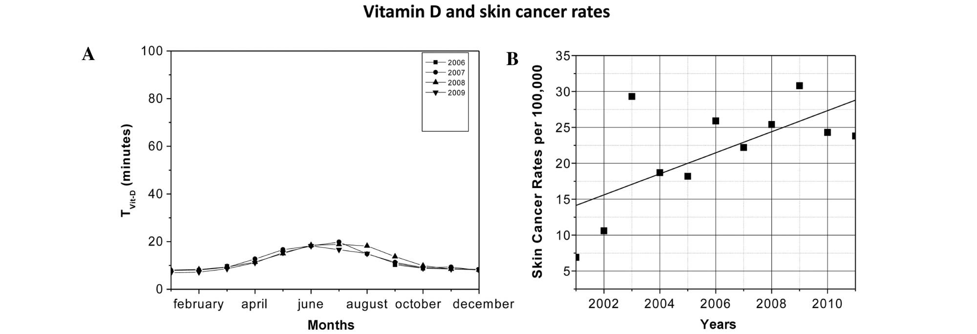 hight resolution of  were exposed to direct ultraviolet sunlight 10 total body surface area b skin cancer rates per 100 000 individuals in arica between 2001 and 2011