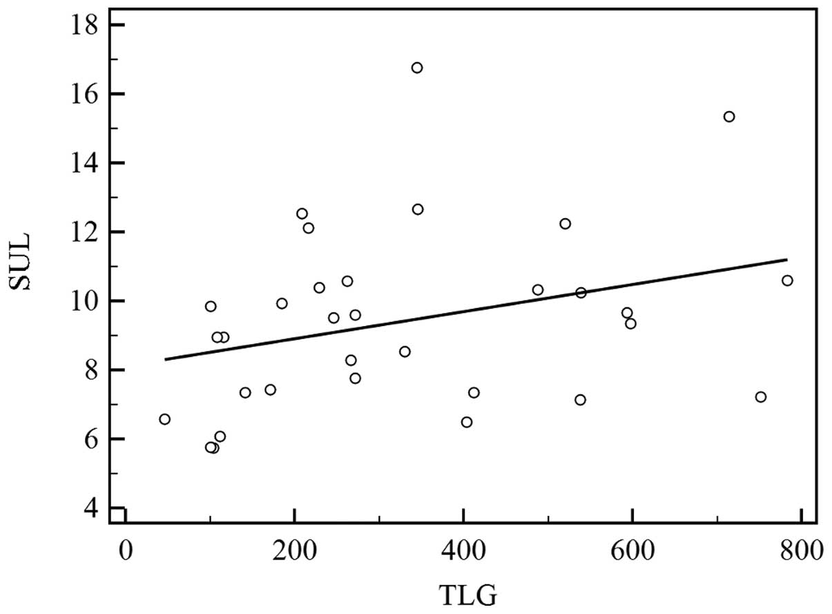 Correlation between histological grade and positron