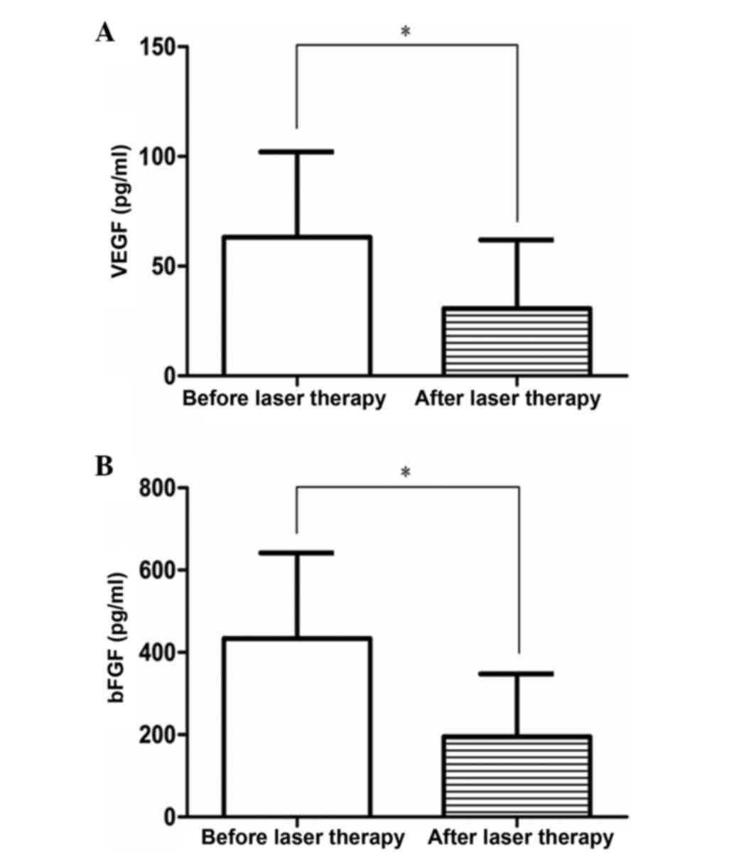Effect Of Laser Therapy On Plasma Expression Of Vegf And